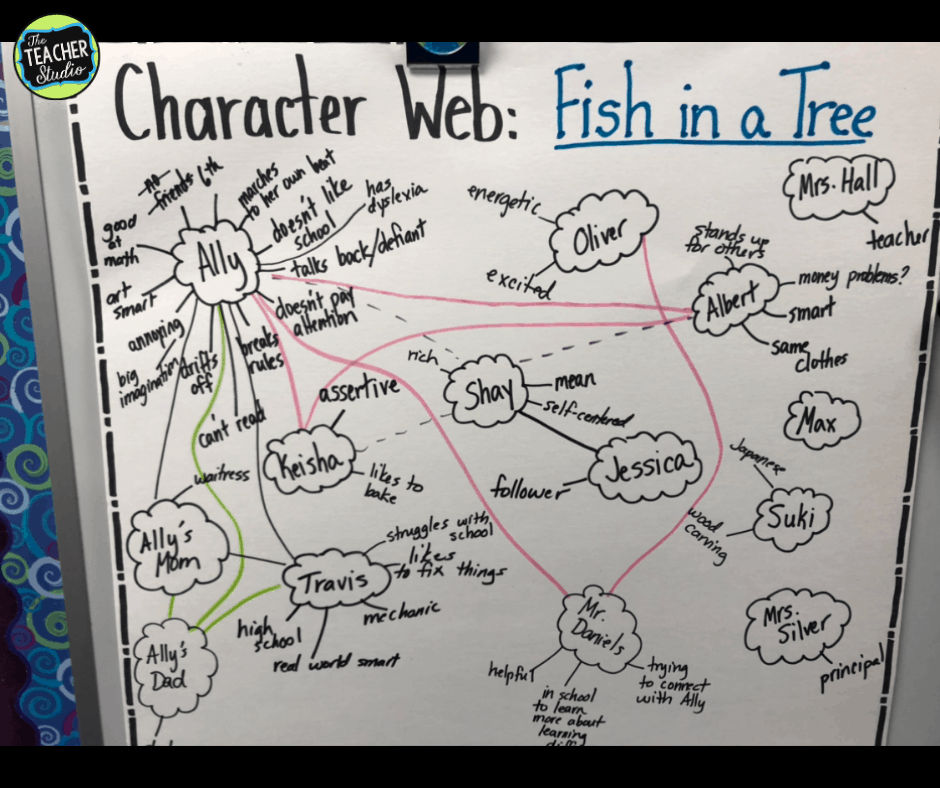 Studying characters with Fish in a Tree